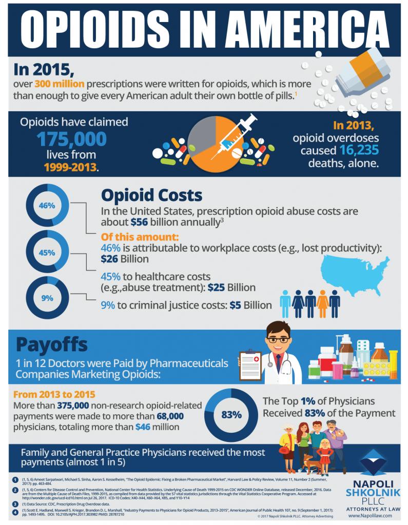 Opioids in America - Napoli Shkolnik